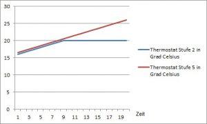 Thermostate Raumtemperatur Raumklima Richtig Heizen