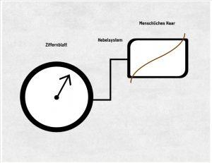 analog hygrometer vor und nachteile besseres. Black Bedroom Furniture Sets. Home Design Ideas
