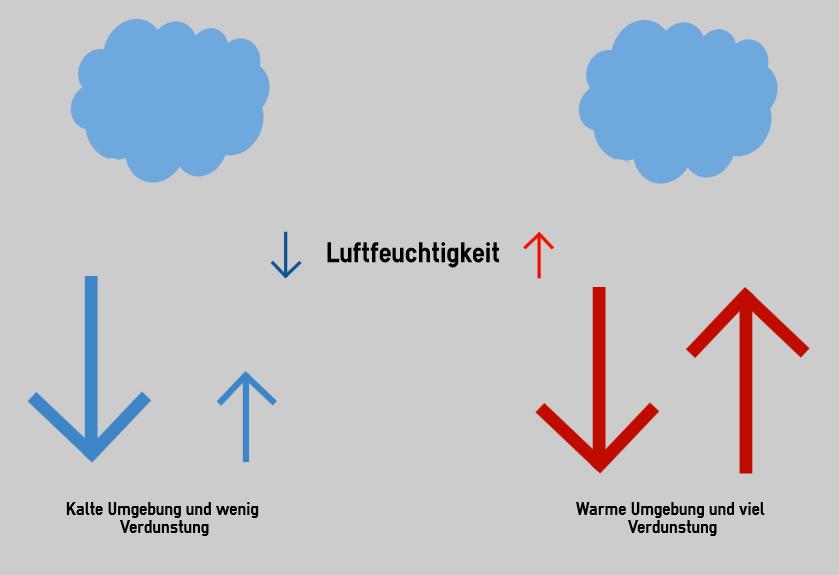 Luftfeuchtigkeit Regen