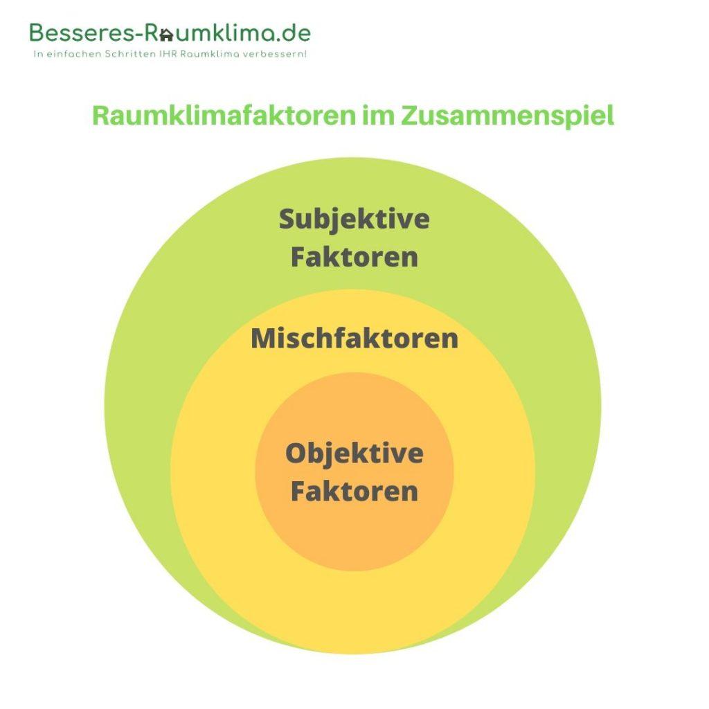 Raumklima-Definition